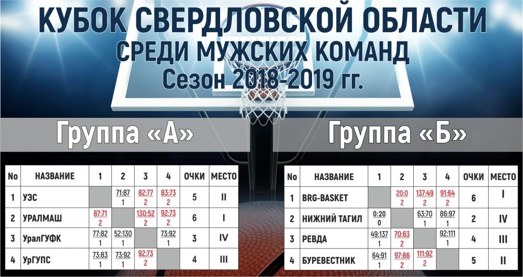 Кубок 18-19_группа_итог