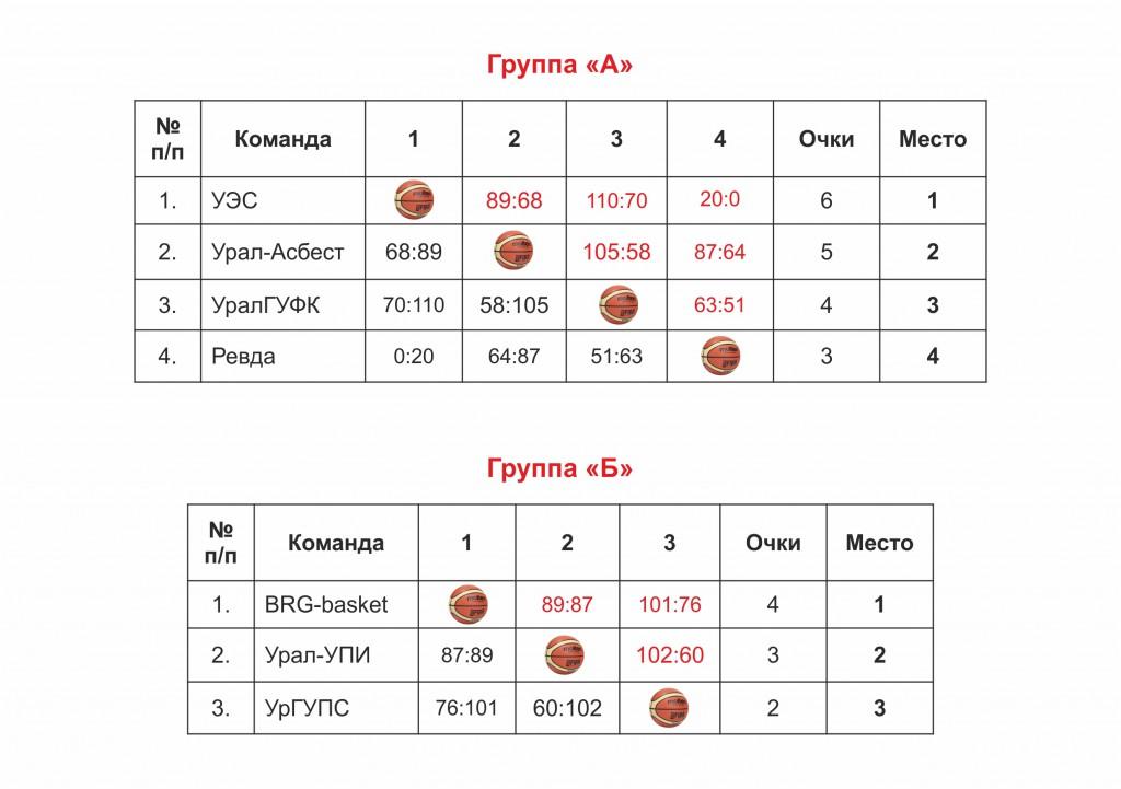Таблицы Кубок 3 круг