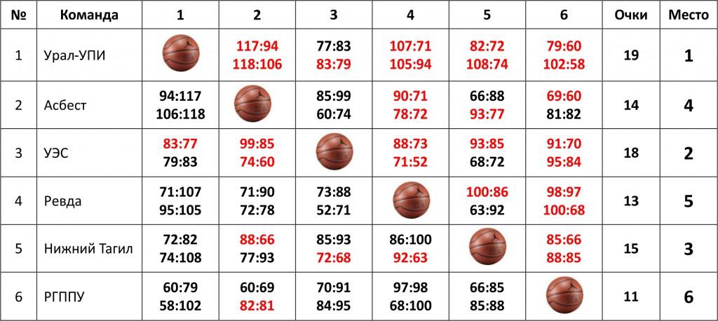 Таблица А_20.03.2017