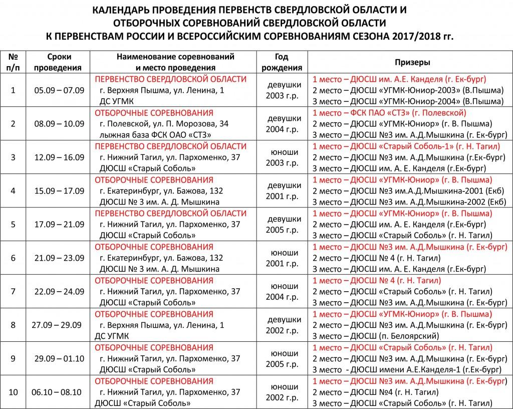 Итоги Отборочных соревнований 2017