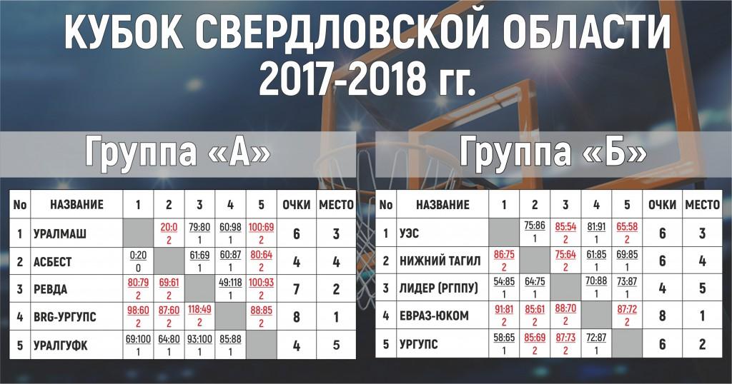 Кубок 17-18_группы_итог