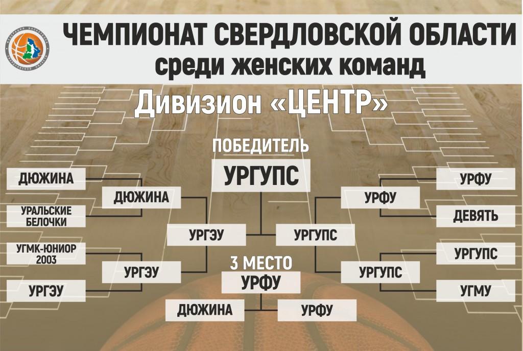 Чемпионат 17-18_Ж_Центр_Финал ИТОГ