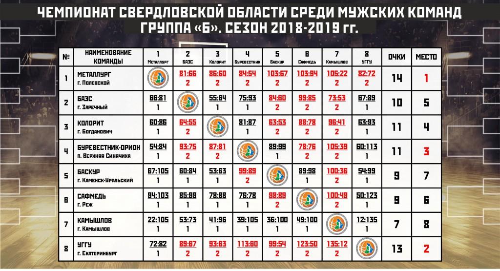 Таблица ЧСО группа Б_регулярка_итог