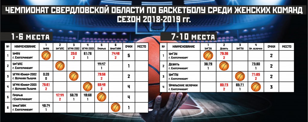 Таблица женщины 18-19_18.03.2019