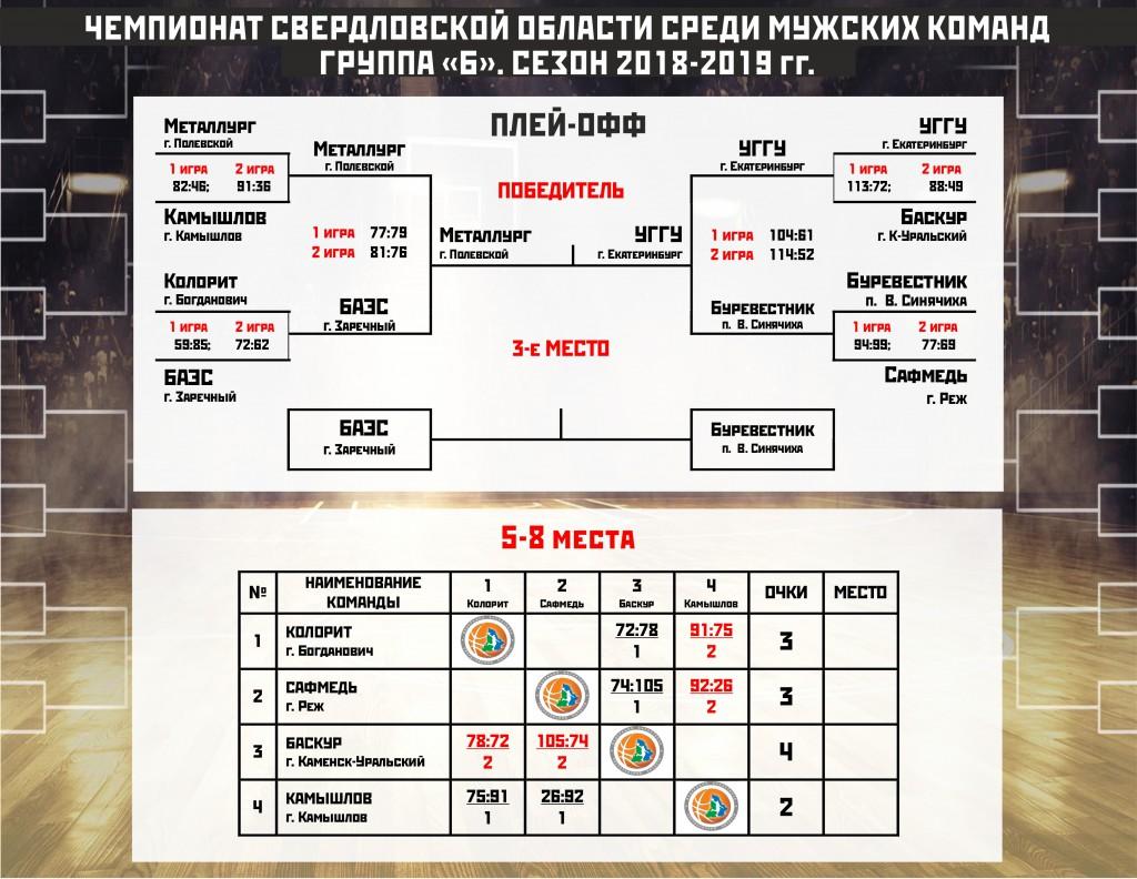 Таблица ЧСО группа Б_плей-офф_23.04.2019