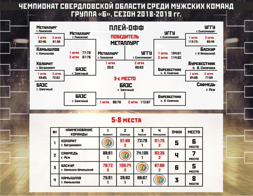 Таблица ЧСО группа Б_плей-офф_ИТОГОВАЯ ТАБЛИЦА