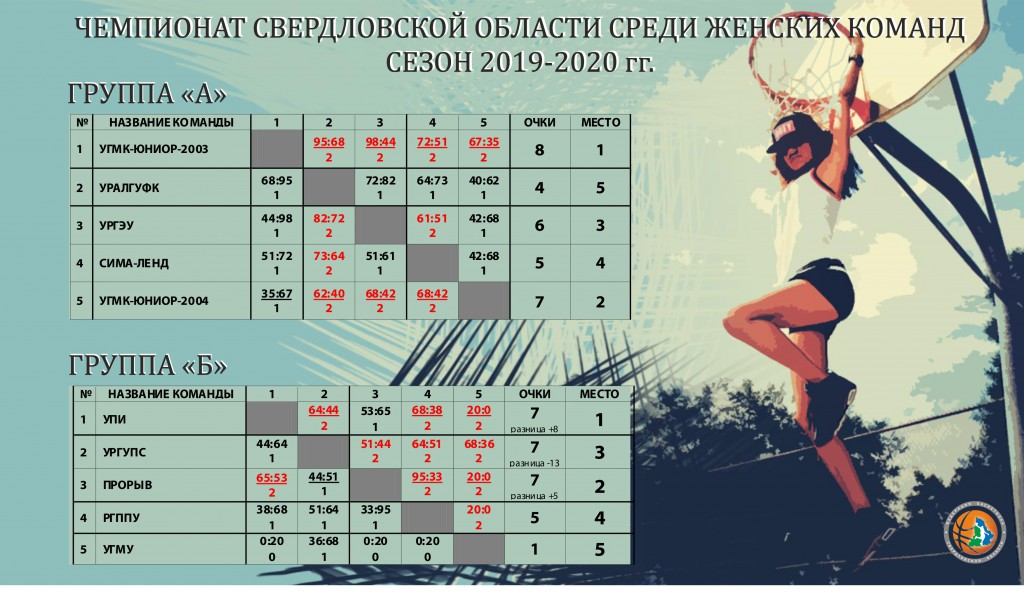 Таблицы ЧСО женщины 2019-2020_1 круг итог