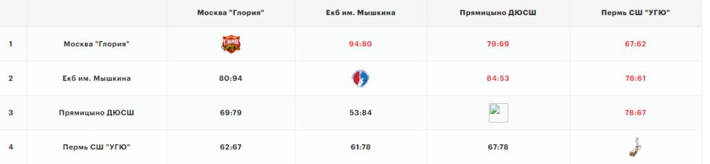 screenshot-russiabasket.ru-2020.09.21-10_27_14